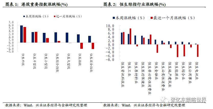 兴证策略:复苏延续 全球股市普遍上涨