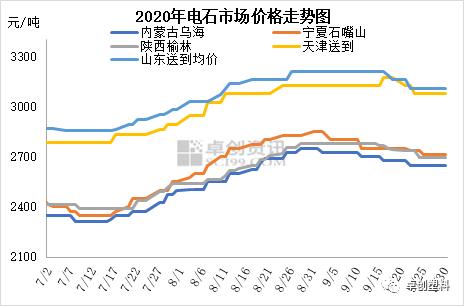 电石:3季度价格重心上移 4季度能否延续?