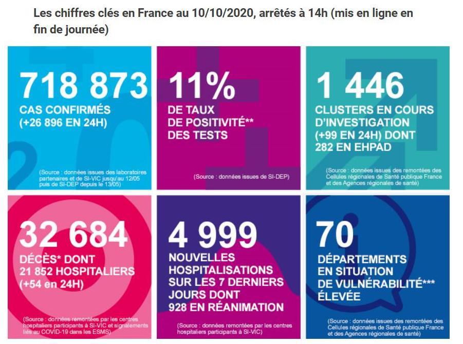 法国新增26896例新冠肺炎确诊病例 累计确诊718873例