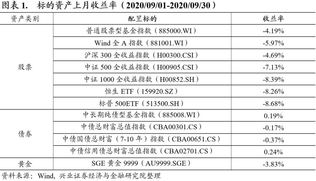 【兴证金工团队】系统化资产配置月报-第三期