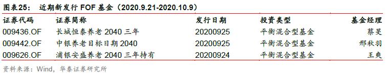 【华泰金工林晓明团队】前两周新成立四只科创板50ETF——华泰金工FOF投资周报20201011