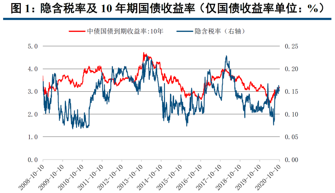 【中信建投 固收】利率债周报:长短均增曲线趋缓,汇率升值利好债市