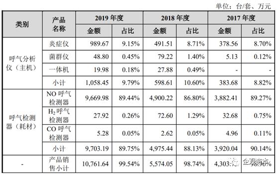 尚沃医疗冲刺IPO:2019年营收业绩存疑
