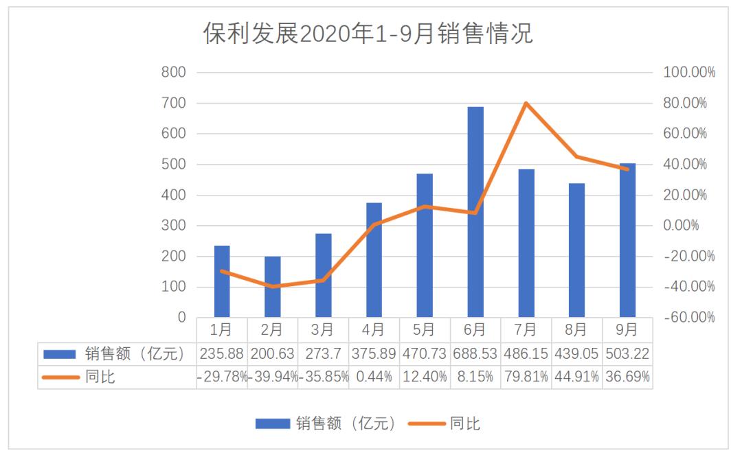 保利发展9月销售回温 230亿多途径抢地