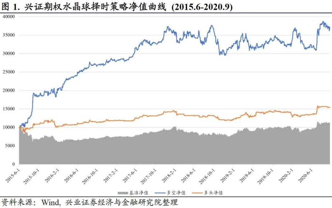 【兴证金工于明明徐寅团队】水晶球20201010:市场情绪转向乐观