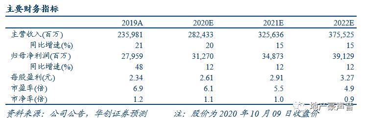 【华创地产•袁豪团队】保利地产9月销售点评:销售保持高增,拿地相对积极