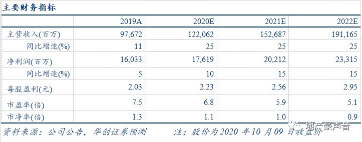 【华创地产•袁豪团队】招商蛇口9月销售点评:销售靓丽,拿地积极