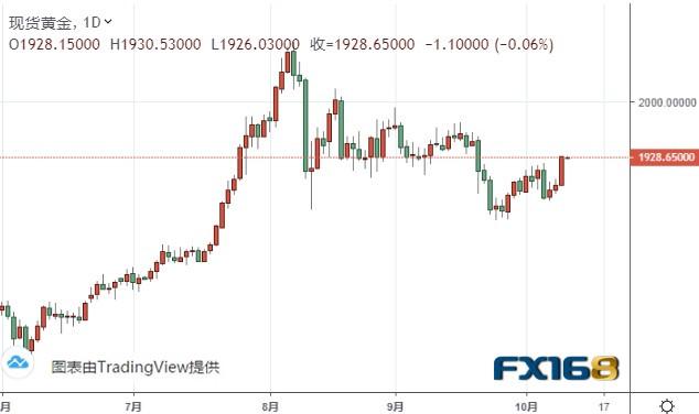 黄金走势分析:一旦攻克这一水平 金价有望再大涨逾30美元