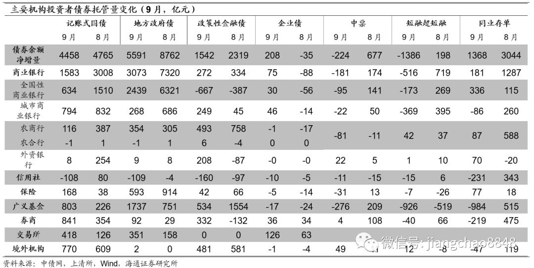 银行配债压力缓解,交易盘继续加杠杆——20年9月债券托管数据点评(海通固收 姜珮珊、孙丽萍)
