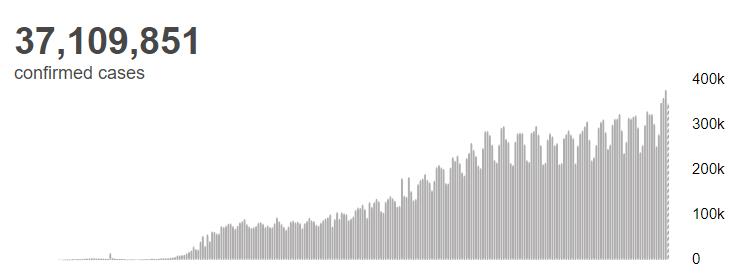 世卫构造:全世界累计新冠肺炎确诊病例超越3710万例(图2)