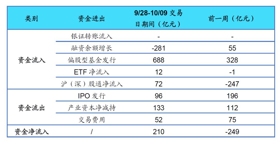 【海通立体策略】9/28-10/09期间资金净流入210亿元(荀玉根、郑子勋)