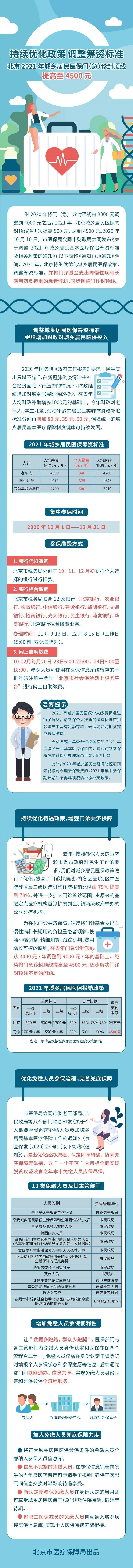 图解:北京2021年城乡居民医保门(急)诊封顶线提高至4500元图片