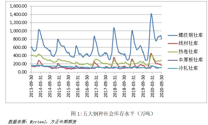 【铁合金】目前铁合金市场各参与主体期现策略