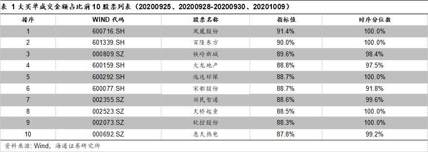 大额买入与资金流向跟踪(20200928-20201009)