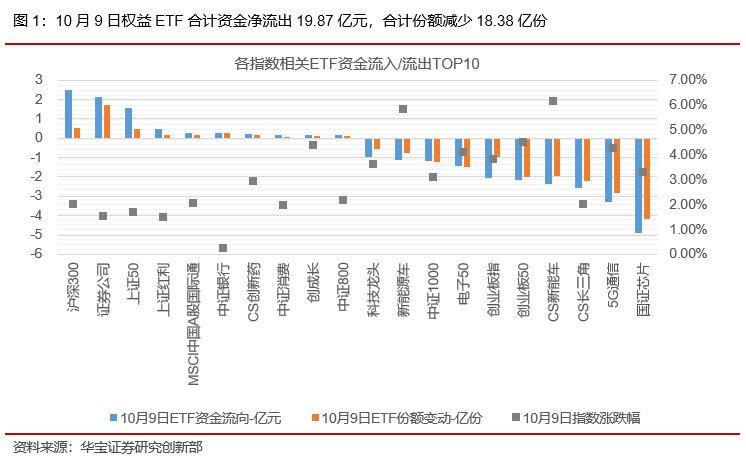 ETP日报(20201012):股债齐涨,半导体芯片相关ETF涨幅领先——ETP日报