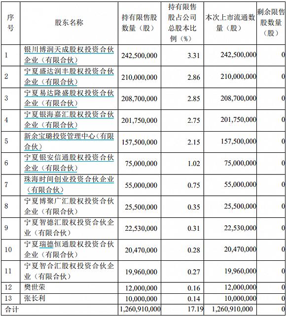 宝丰能源超百亿市值限售股解禁 股价破发股东被套