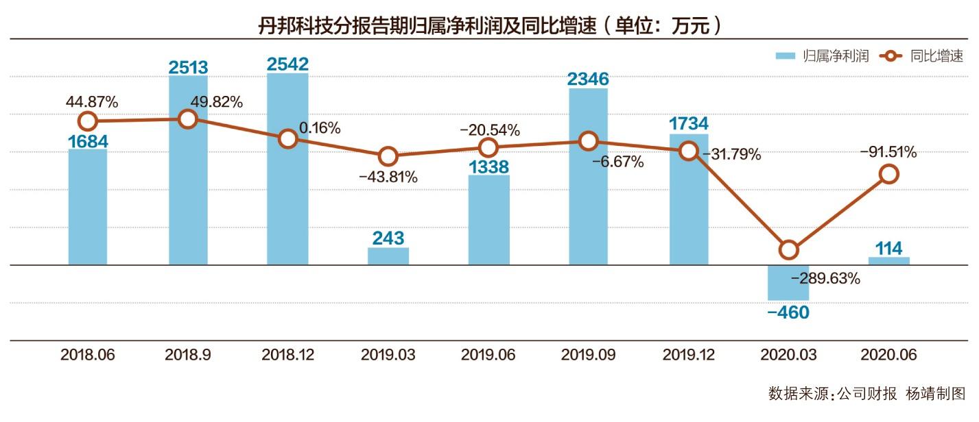 """内斗升级  丹邦科技前监事""""怒怼""""控股股东"""