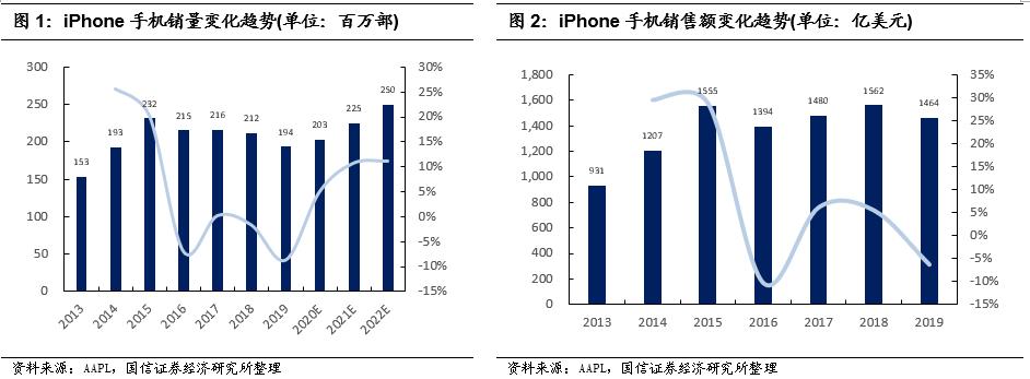 【国信电子|10月行业策略】苹果iPhone进入5G周期,优选核心优质企业