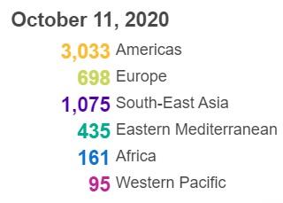 世卫构造:全世界累计新冠肺炎确诊病例超越3710万例(图5)