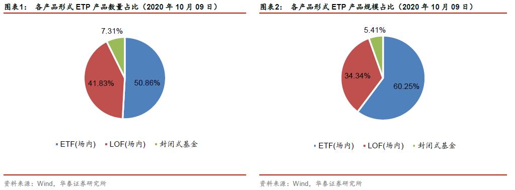 【华泰金工林晓明团队】市场上行,权益与跨境ETP表现佳——ETP与量化基金周报20201012