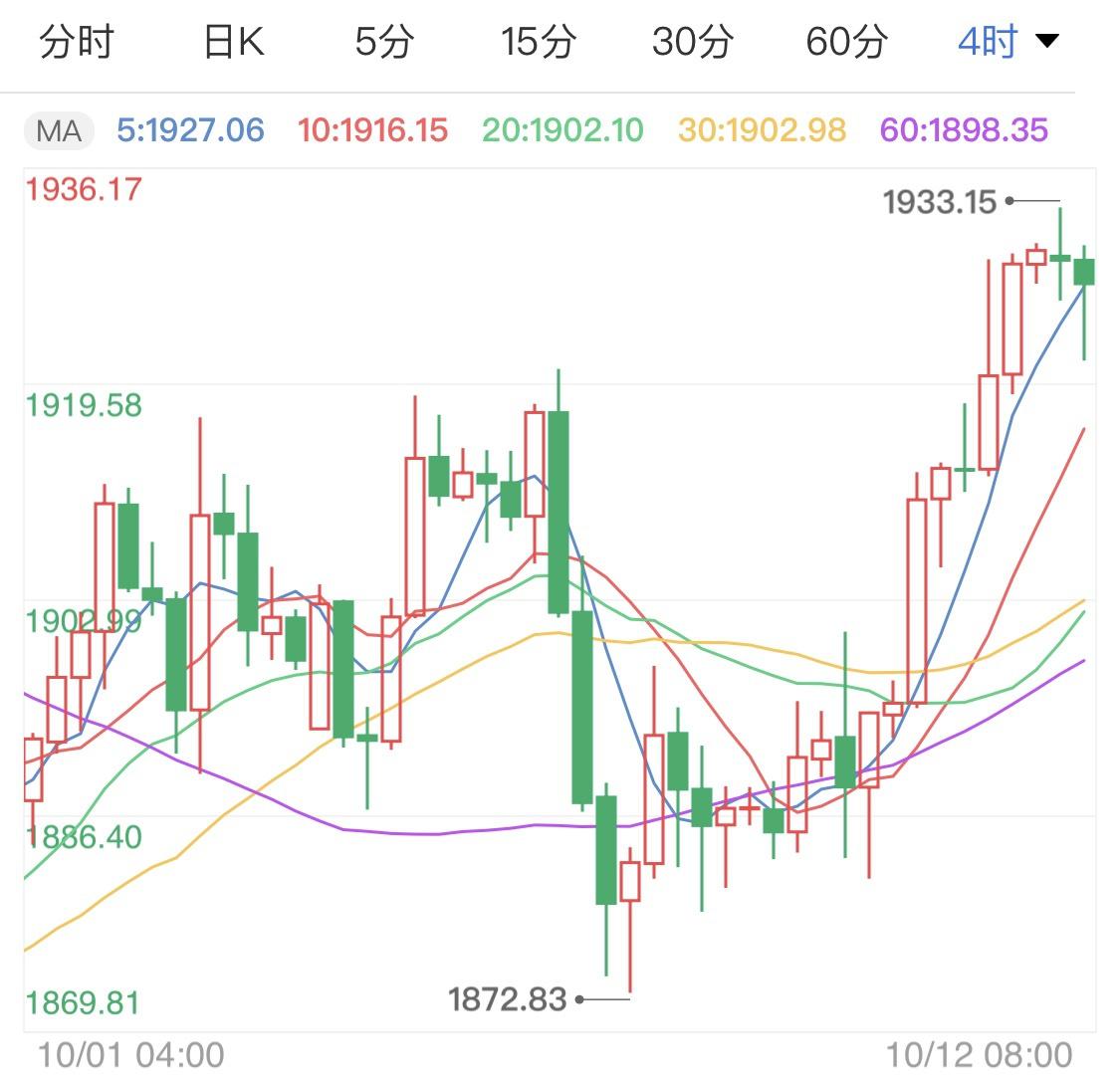 美联储维持低利率 黄金短线企稳微调