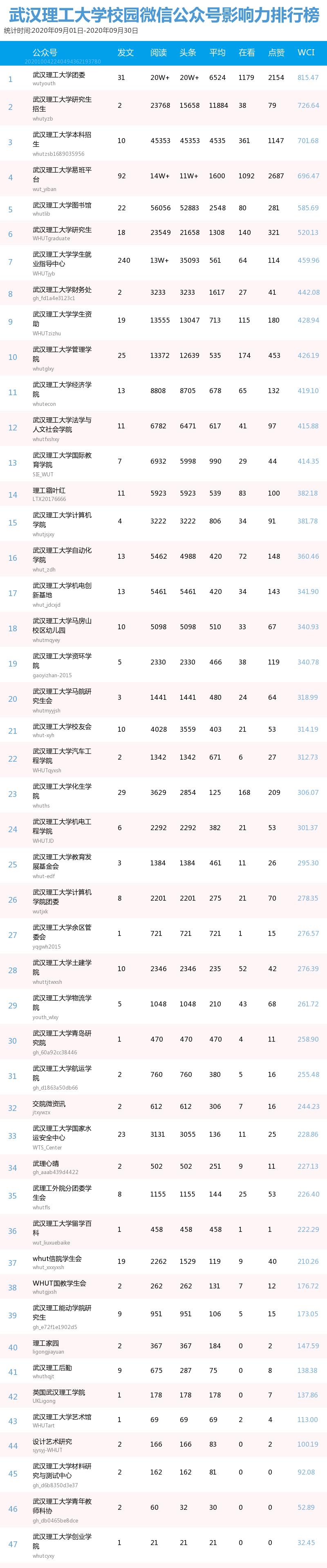 榜单 | 武汉理工大学校园微信公众号9月影响力排行榜图片