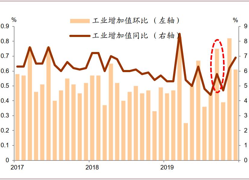 中金:工业增加值增速可能受高基数拖累   9月经济数据前瞻