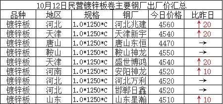 兰格涂镀板卷日盘点(10.12): 涂镀价格上涨运行 部分区域成交尚可