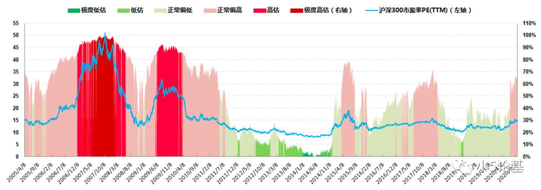 """Fund Talk   由港股指数""""估值""""巨变引发的思考"""