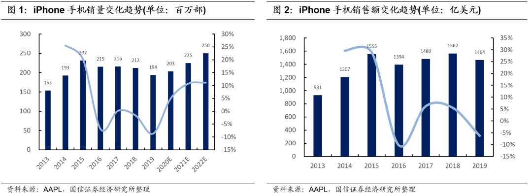 【国信电子|苹果iPhone产业链动态报告】苹果iPhone产业链龙头公司有望进入业绩超预期周期
