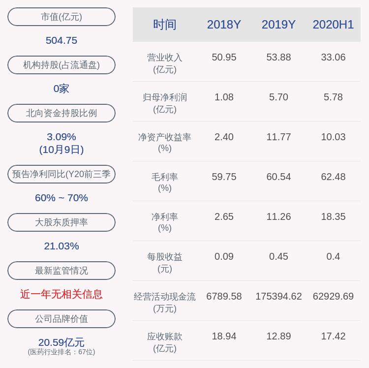 华海药业:控股股东陈保华质押4176万股