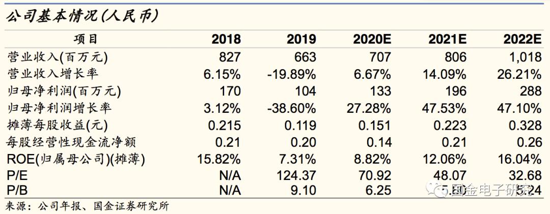 【国金电子】宏和科技:稀缺的高端电子布厂商,四大优势助全球竞争