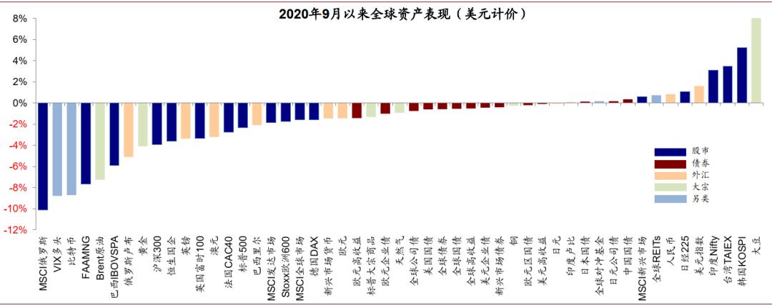 中金:美国大选冲刺期的海外资产配置策略