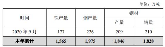 华菱钢铁9月钢材产销量均低于上月