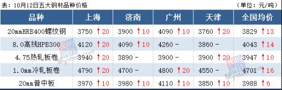 钢坯涨破3400,钢价涨势未停