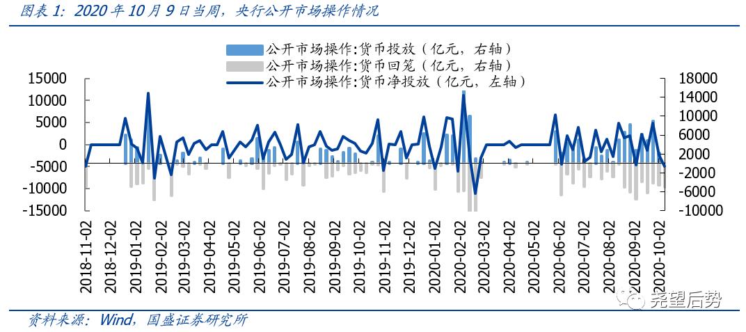 【国盛策略   资金价格周监控】短端利率回落,人民币大幅升值*第73期