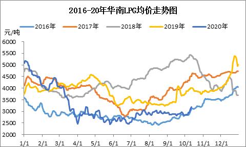 上涨势头强劲 华南LPG旺季可期?