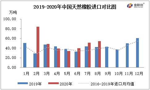 下游需求向好 8月中国天然橡胶进口维持增势