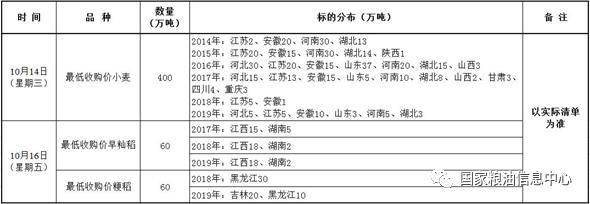 10月14、16日国家政策性粮食竞价销售交易公告