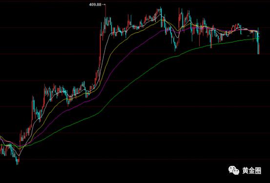 黄金每日策略:市场缺少方向指引 预计今日走势震荡