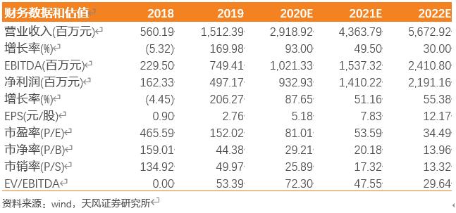 【天风电子】卓胜微:2020Q3大超预期,国产替代持续渗透