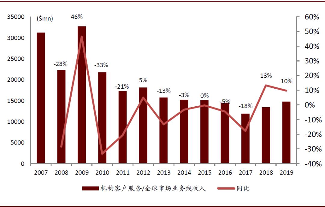中金看海外 | 全球领先的投行与资管如何自建科技生态?