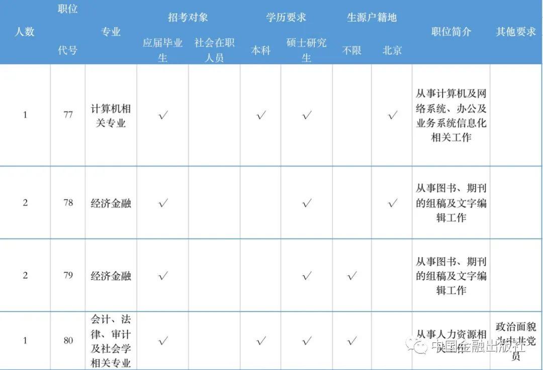 中国金融出版社有限公司2021年度招聘公告