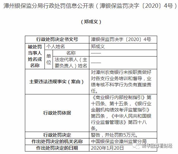 监管动态|漳州农商行因贷款问题等被罚50万,去年拨备覆盖率下降117.78个百分点