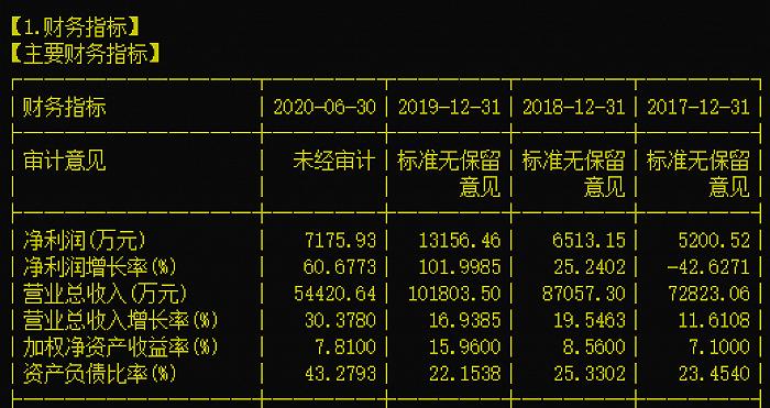 8.4亿再融资获批 有机硅密封胶龙头硅宝科技20%涨停
