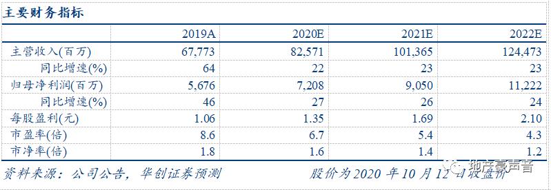 【华创地产•袁豪团队】金科股份9月销售点评:销售持续快增,物业上市在即