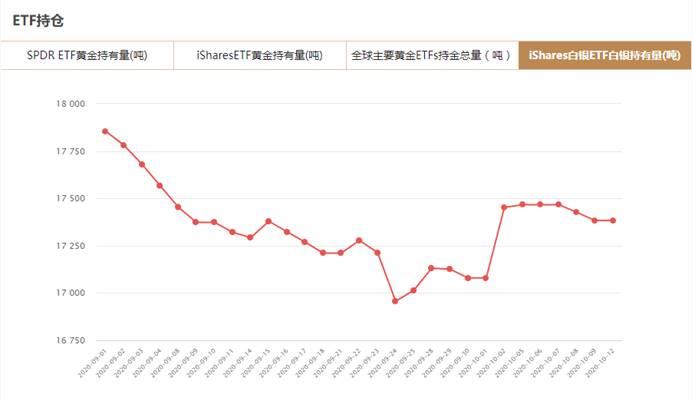 iShares白银ETF10月12日白银持有量与上一交易日持平