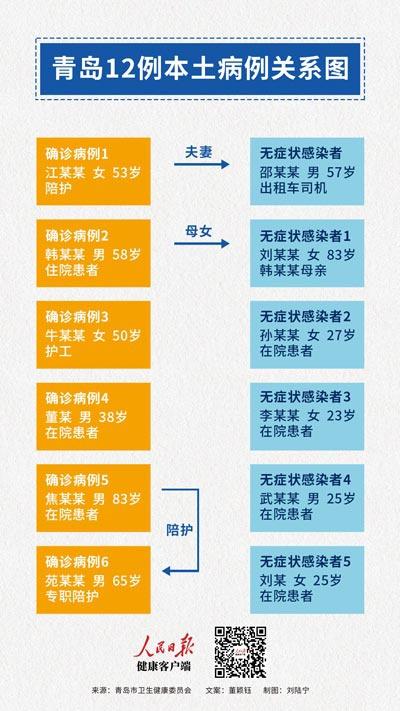 青岛12例本土病例关系梳理 传染源依然成谜图片
