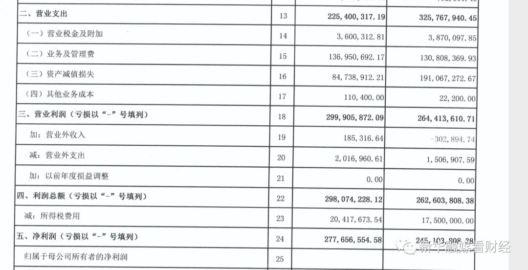 海门农商行上半年资产减值损失飙升124.71% 第一大股东四度列为被执行人