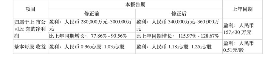 比亚迪上修业绩预期 股价突破130元/股创历史新高